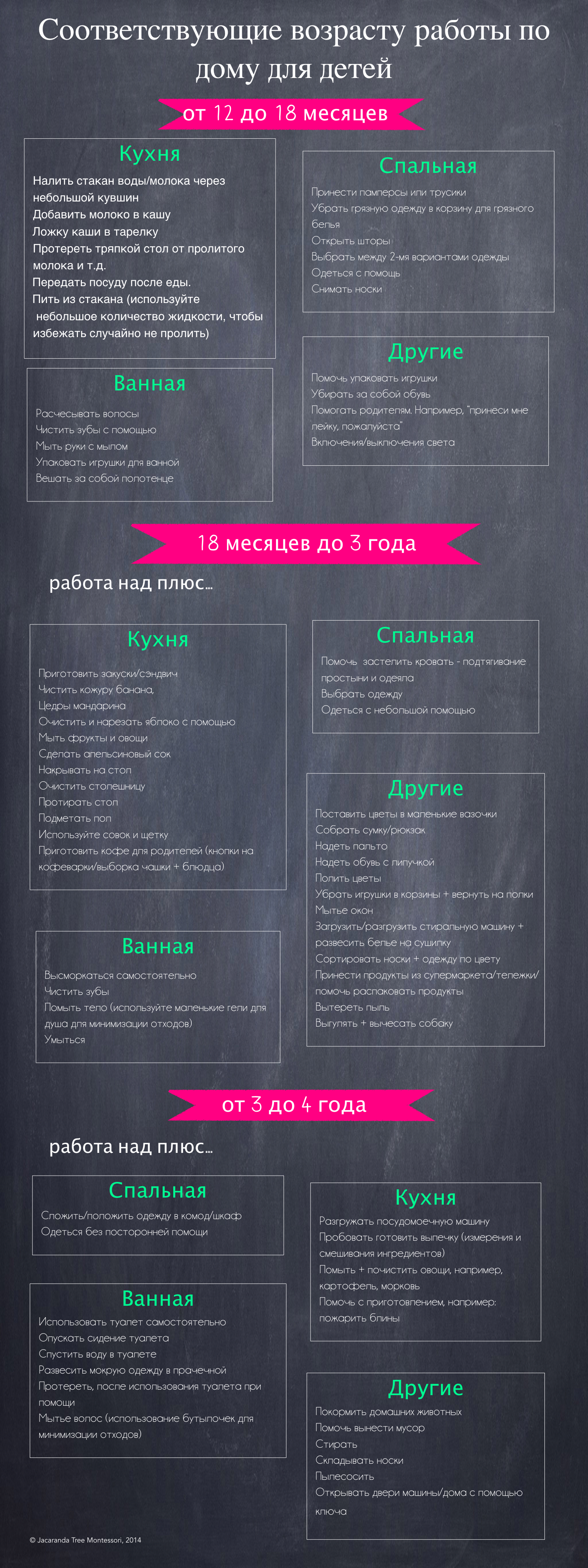 Chores Infographic- RUSSIAN.001