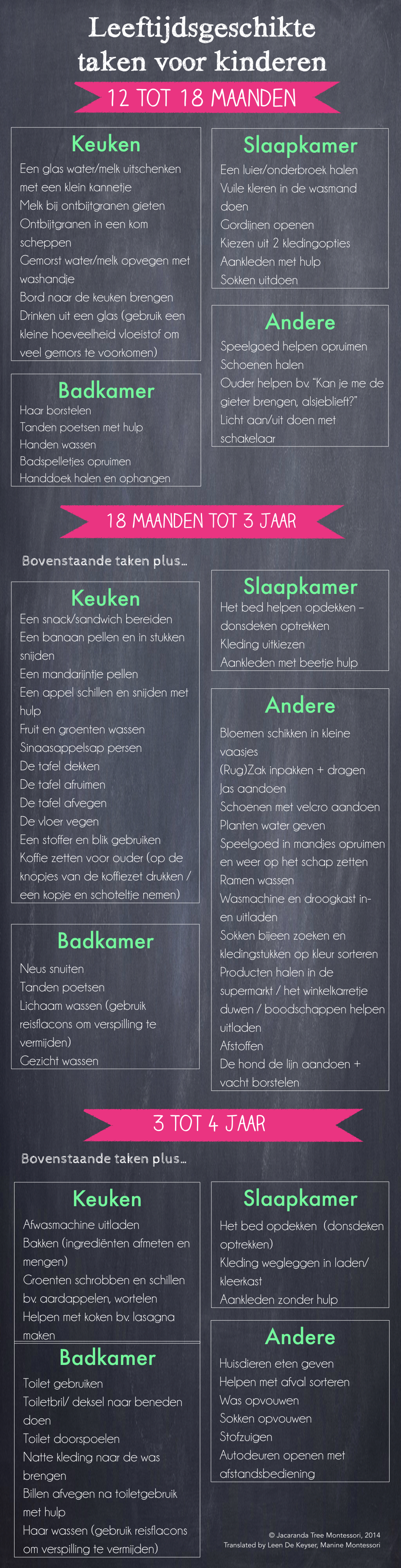 chores infographic - Dutch