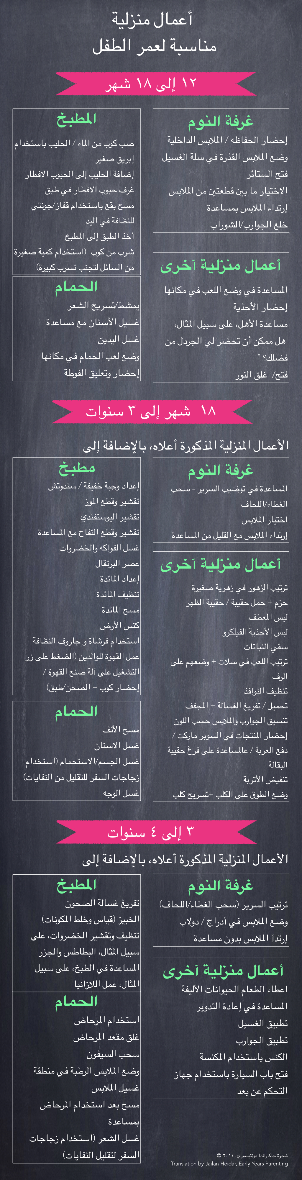 chores infographic - arabic